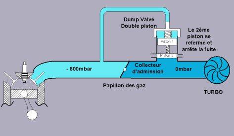 Dump valve fonctionnement