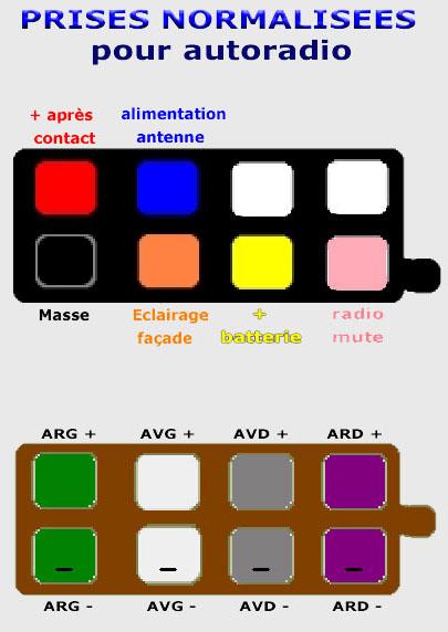 planete 205 explications branchements fils autoradio de 205 a iso trucs et astuces ajout d. Black Bedroom Furniture Sets. Home Design Ideas