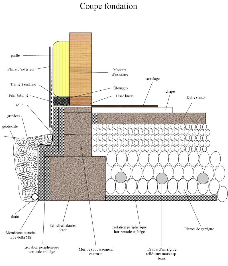 plans de fondations. Black Bedroom Furniture Sets. Home Design Ideas